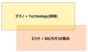 Technology + Bits